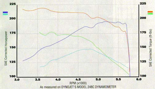 This Dyno Chart Was Scanned Out Of Today S Suv Magazine It Shows The Before And After Supercharger Runs An Increase 40 Peak Hp
